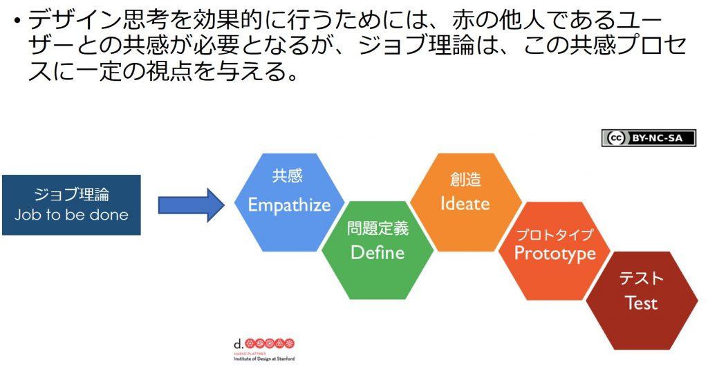 ジョブ理論はデザイン思考の共感プロセスに一定の視点を与えてくれる