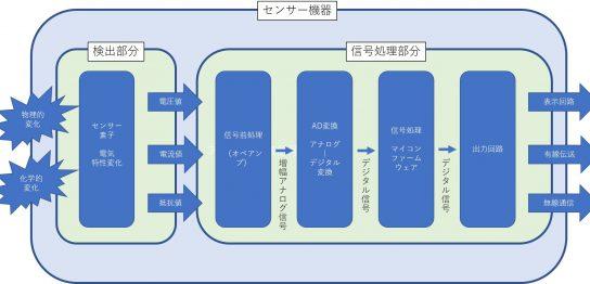 センサー素子で検出された電気信号(IoTデータ)が、どのようなプロセスで所望の出力信号になるかを解説