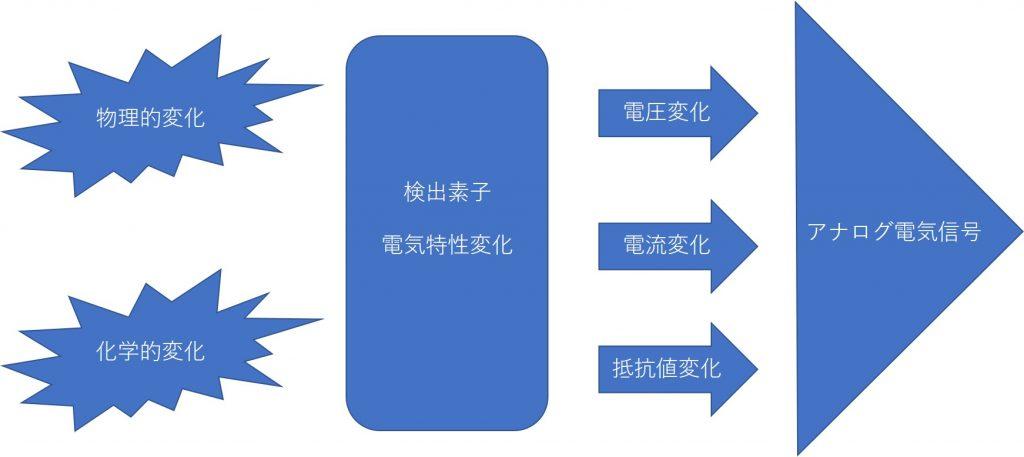 センサーは物理的・化学的変化量を連続的な電気的特性変化量として、アナログ信号信号出力します。