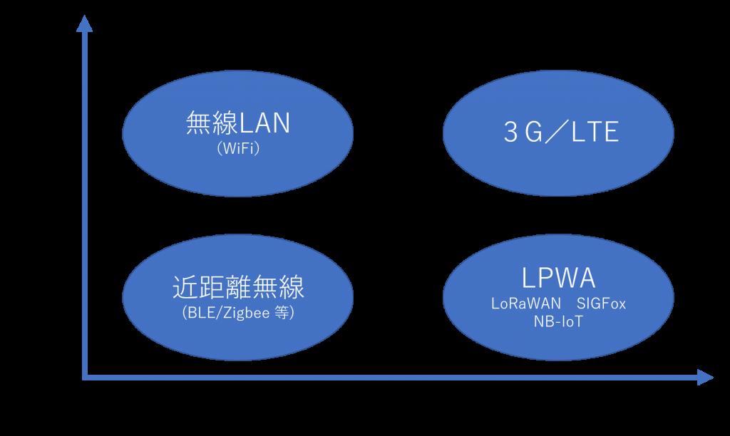 外部CTO 対応通信 LPWA Bluetooth WiFi  3G