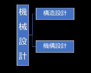 機械設計・構造設計・機構設計