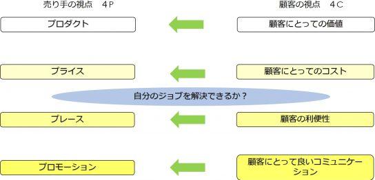 売り手の視点4P,顧客の視点4C,ジョブ理論