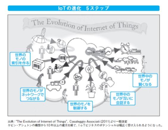 、IoTの進化を 5つのステップに分けて説明しています。