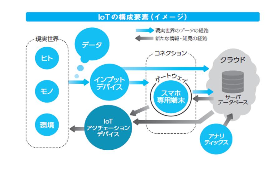 IoTの構成要素の図解