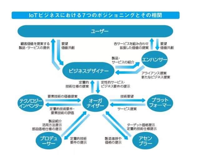 IoTビジネスの参加形態には7つのポジションが考えられることをまとめた図