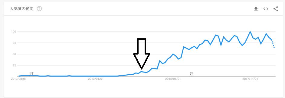 2014年頃からIoTという言葉が検索され始めた